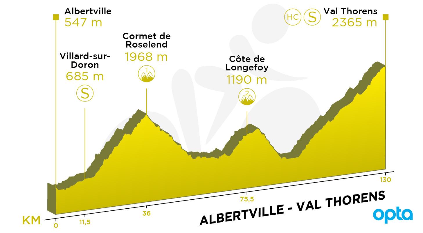 Tour de France 2019 – Follow each stage live - RFI